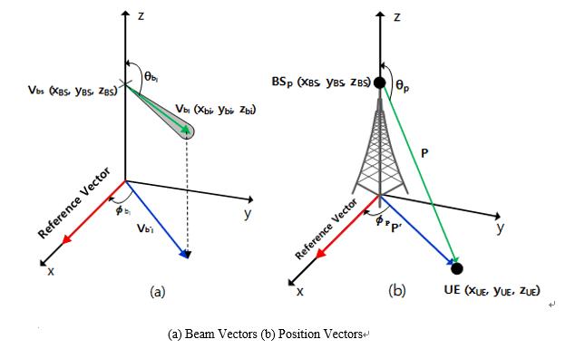 Horizontal & vertical angle of antenna beams & UE position