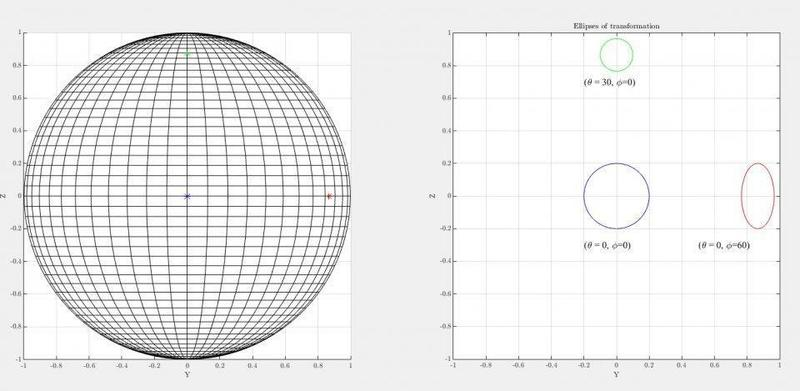 Ellipse of transformation from spherical to cartesian