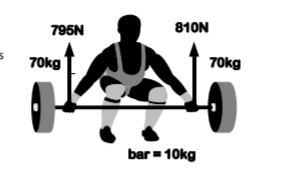 Calculate the barbell acceleration while being lifted