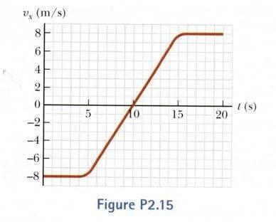 Velocity-time graph given. Plot acceleration vs time etc