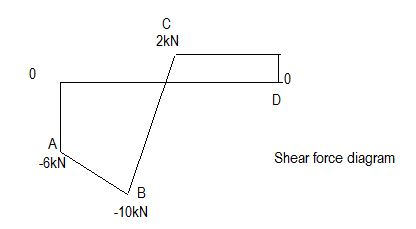 Draw the shear force and bending moment diagrams for beams