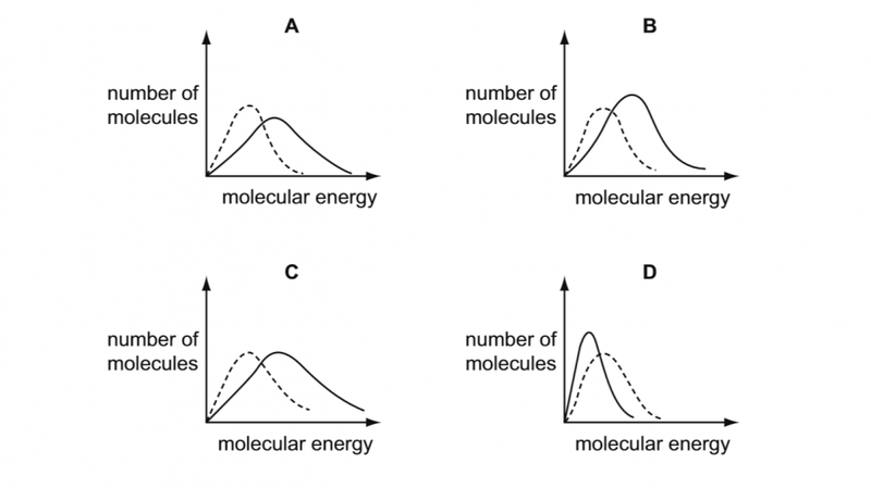 Molecular Energy With Relation to Number of Molecules