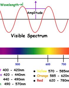 Visible spectrumsg also mean colour of spectrum physics forums rh physicsforums