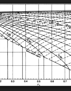 Zg also using compressibility chart physics forums rh physicsforums