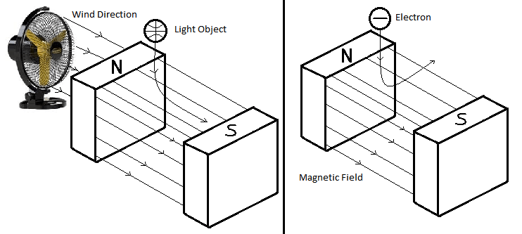 How electrons get deflected in magnetic field while moving