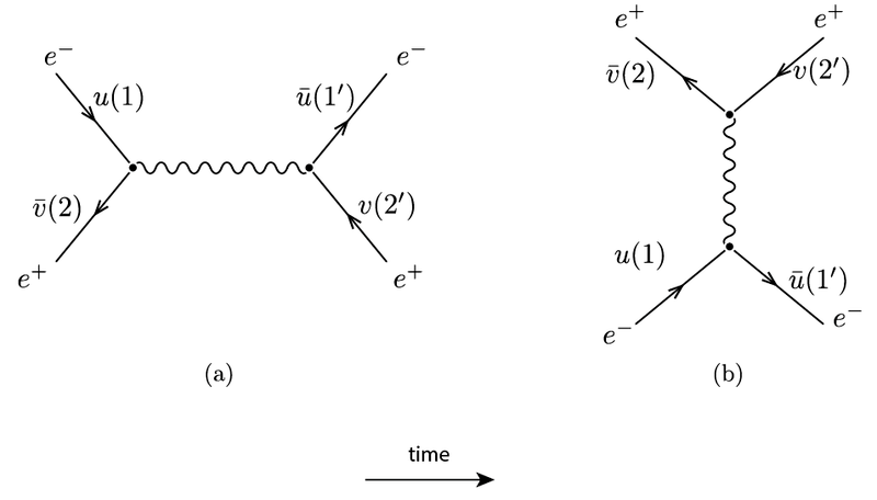 Momentum conservation at vertex in Feynman Diagrams