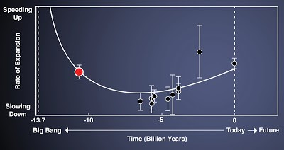 The Rate of Expansion of Space Over Time
