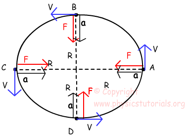Centripetal Force with Examples