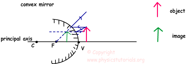 Image Formation in Convex Mirrors with Examples