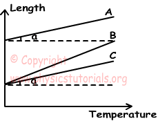 Heat Temperature and Thermal Expansion Exam2 and Problem
