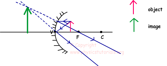 How will you distinguish between plane mirror,convex