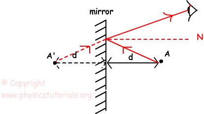 Plane Mirrors and Image Formation in Plane Mirrors with