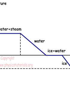 Phase change of water also transition rh physicstutorials