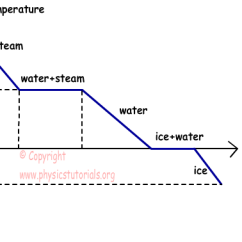 Phase Change Of Water Diagram Sequence Example With Explanation Transition