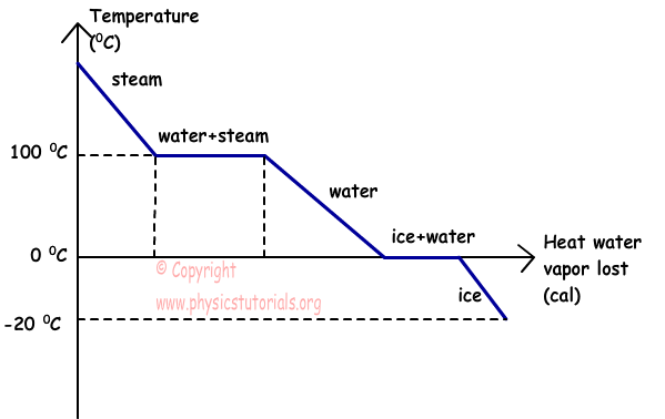 phase change of water diagram greek stage transition