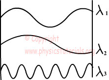 Interference of Spring Waves with Examples
