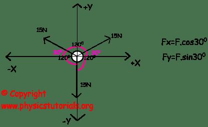Dynamics Equilibrium