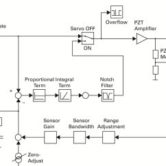 Pi Controller Block Diagram Ethernet Plug Wiring Piezo Controllers And Drivers For Nanopositioning Systems