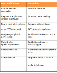Precautions and contraindicationsg also electrical stimulation its role in upper limb recovery post stroke rh physio pedia