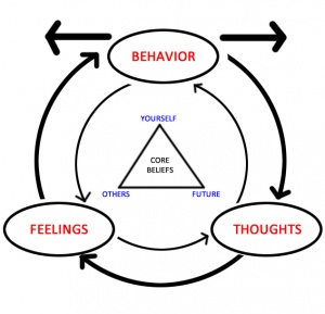 Behavioural Approaches to Pain Management  Physiopedia
