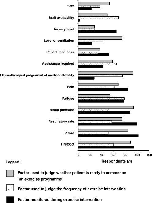 Rehabilitation and exercise prescription in Australian