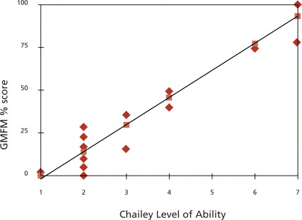 Content and Criterion Validation of the Chailey Levels of