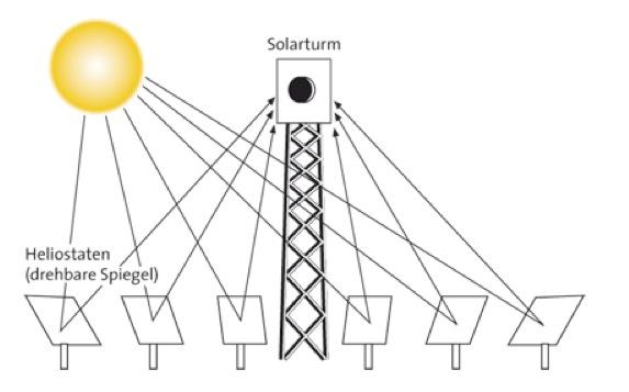 Kann Man Mit Solarzellen Genug Energie Für Alle Erzeugen