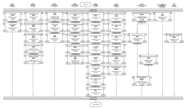 Sample DVP test plan flow