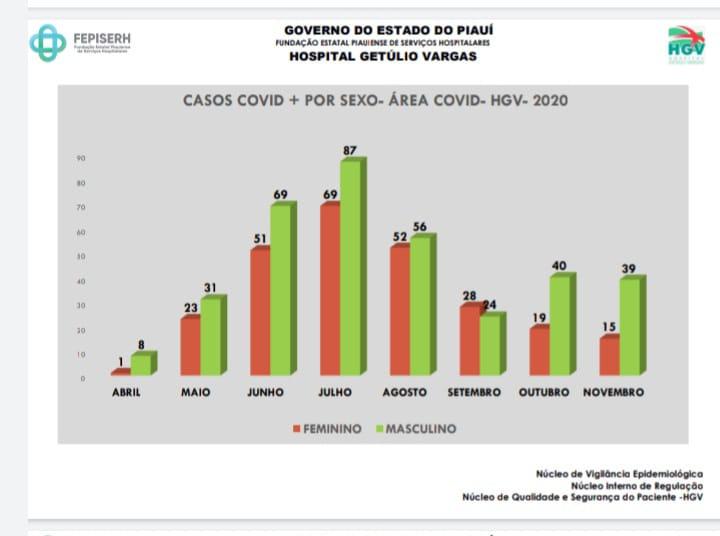 DADOS NOVEMBRO Mais de 50% dos pacientes internados com Covid-19 no HGV são homens