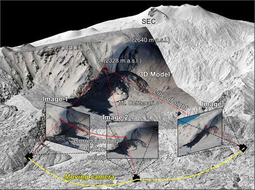 The 2004–2005 Mt. Etna Compound Lava Flow Field: A Retrospective Analysis by Combining Remote and Field Methods