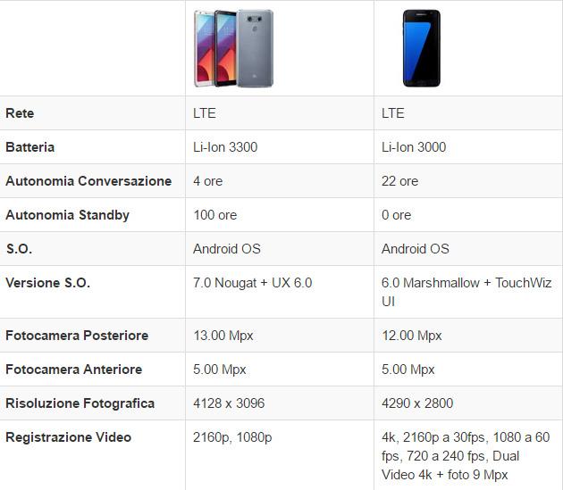 LG G6 vs Samsung Galaxy S7