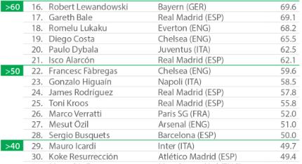 CIES - Classifica dei 100 giocatori per valore economico (Giugno 2016) - link diretto al file in PDF: QUI