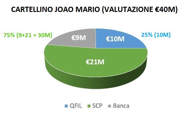 Suddivisione del cartellino di Joao Mario secondo la più recente valutazione di mercato.