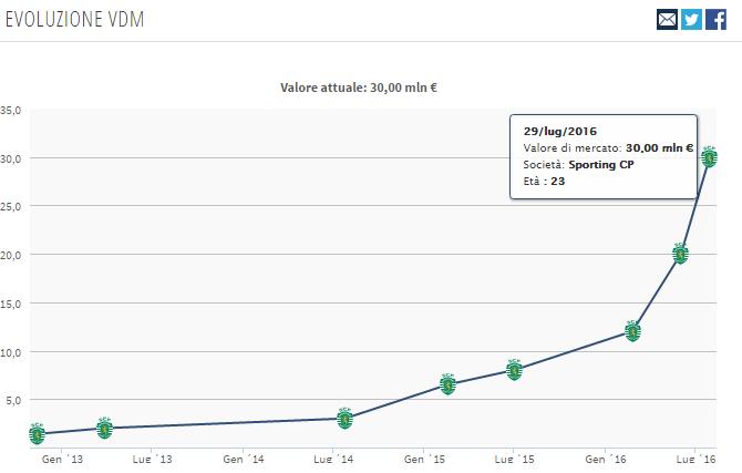 Grafico del valore di mercato di Joao Mario nel tempo secondo una stima del sito transfermark.it