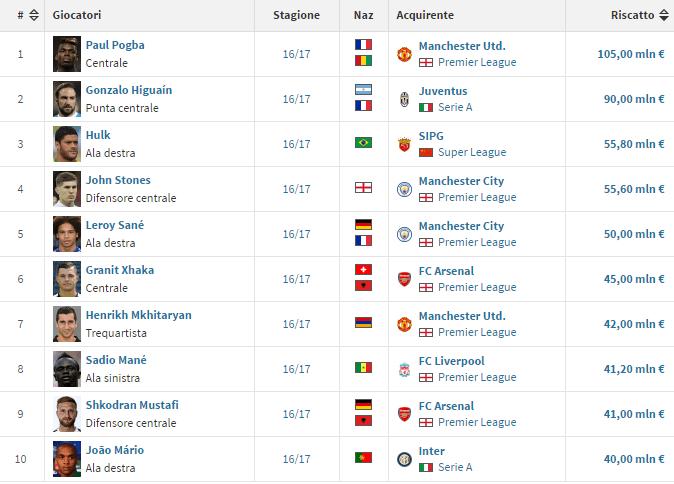 Top 10 dei trasferimenti più costosi della stagione 2016-2017 - Transfermarkt.it