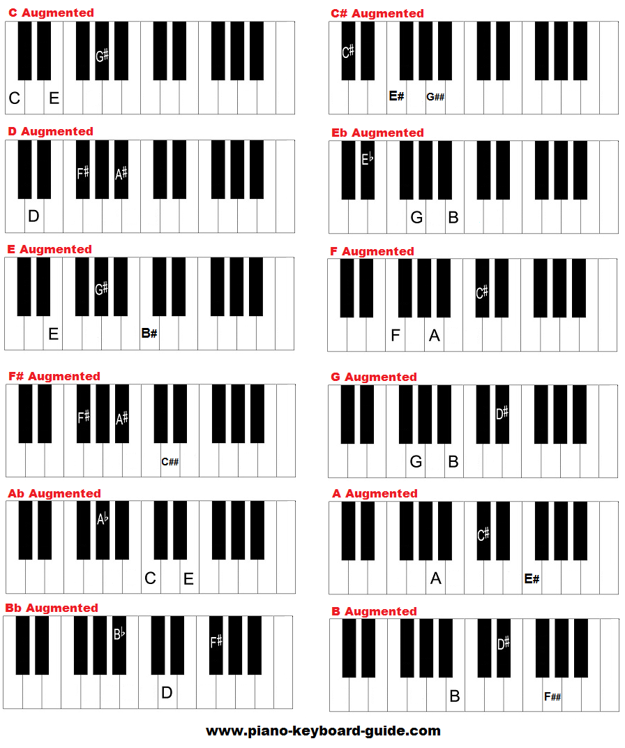 Free piano chords chart - diminished and augmented chords