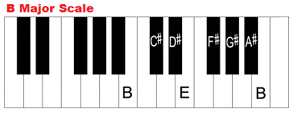 The B Major Scale