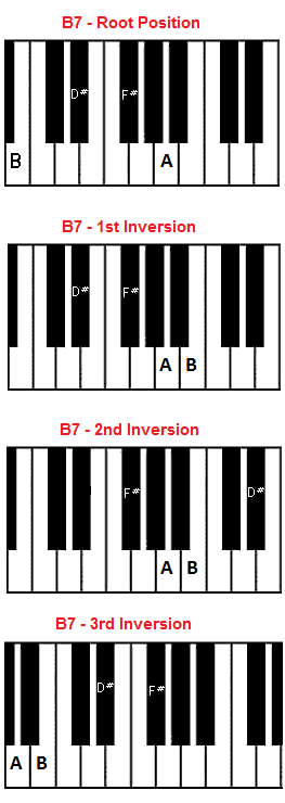 notes on piano keyboard diagram 1992 dodge dakota tail light wiring b7 chord - b seventh