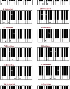 Diminished chords on piano keyboard chart also how to form th rh guide