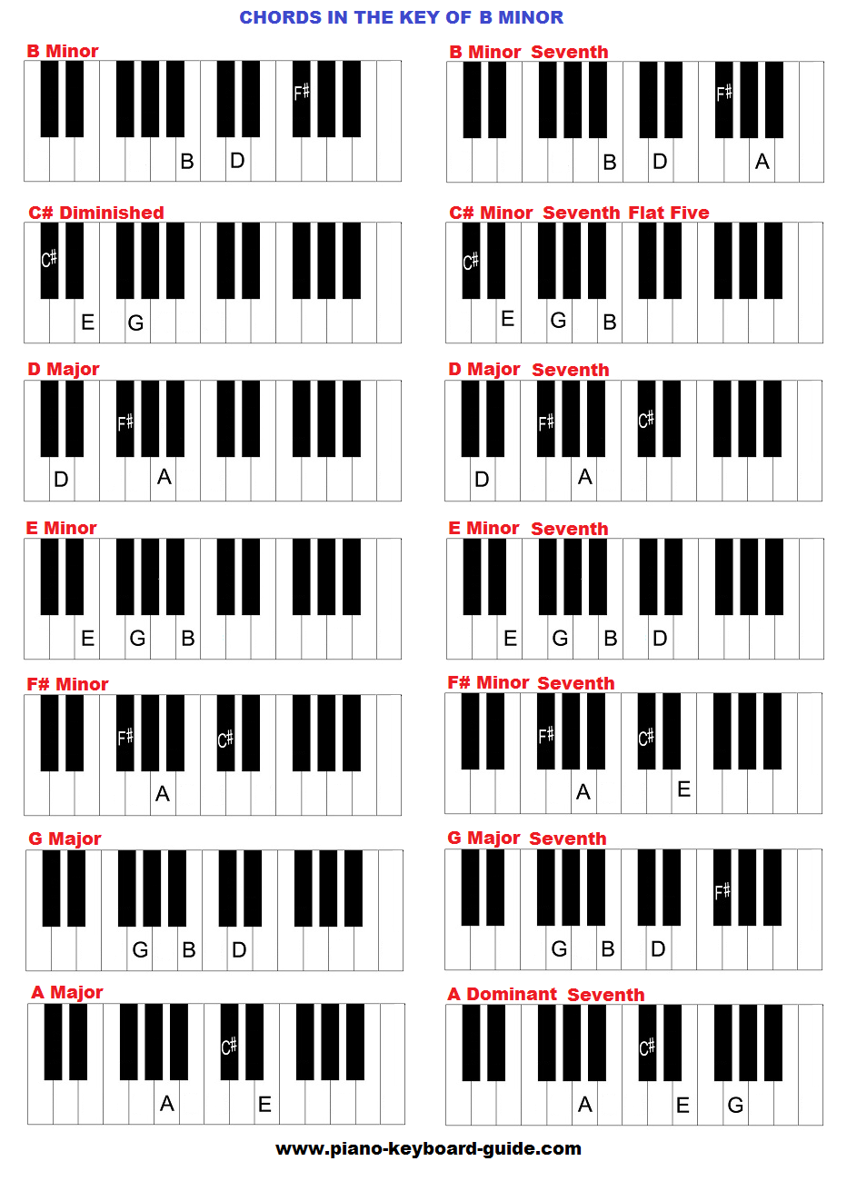 Chords in the key of B minor (Bmin)