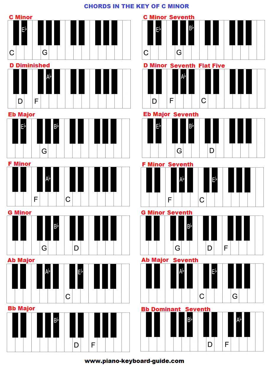 Chords in the key of C minor (Cm)