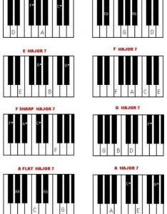 Chart below how to play major chords on piano also seventh rh keyboard guide