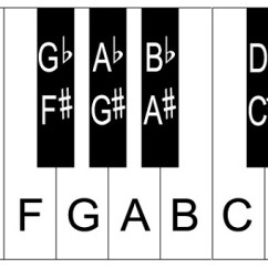 88 Key Piano Keyboard Diagram Wiring For A Two Way Dimmer Switch Layout Notes 32 Keys 2 Note Names