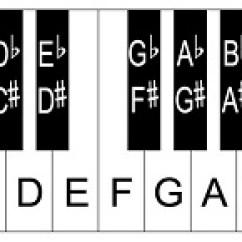 88 Key Piano Keyboard Diagram Wiring Of Alternator Layout Notes 76 Keys