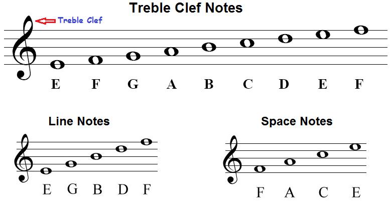 treble cleff staff