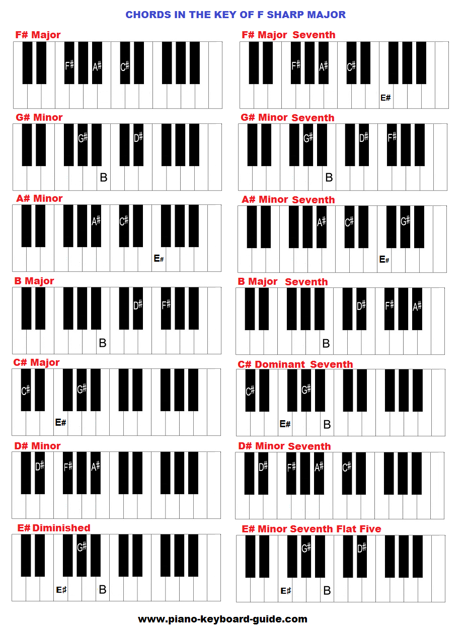 notes on piano keyboard diagram sony cdx gt170 wiring chords in the key of f sharp and g flat major