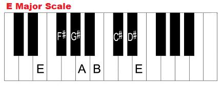 The E Major Scale