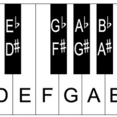 Notes On Piano Keyboard Diagram Mercedes C180 W202 Wiring Layout/notes