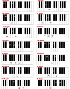 Major chords on keyboard piano also and in all keys charts rh guide