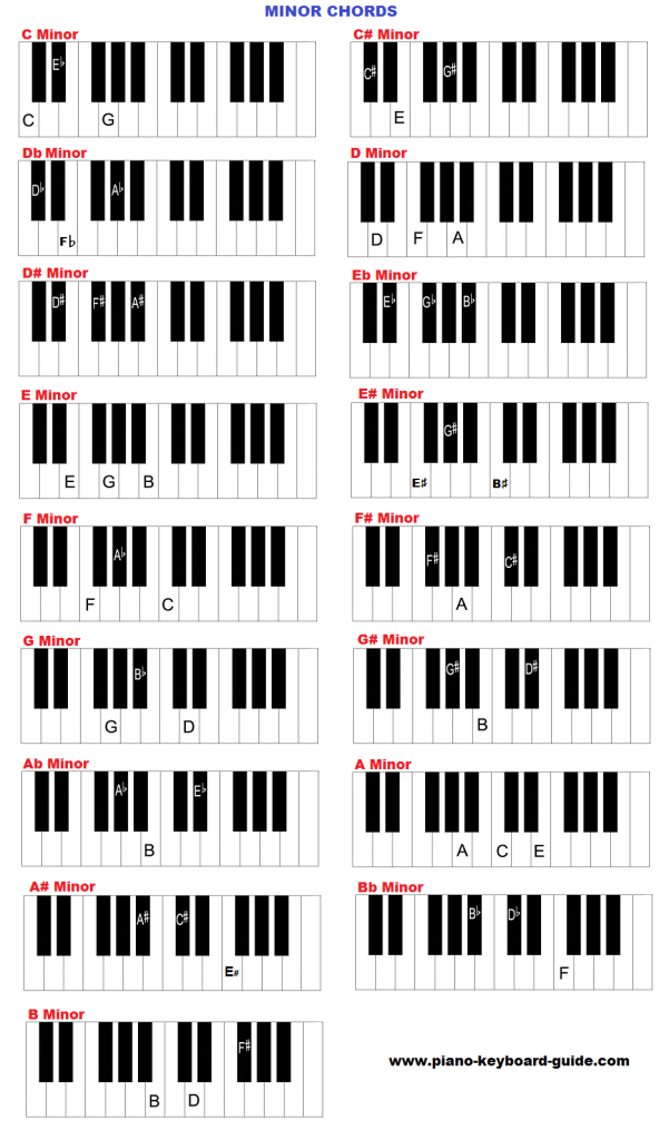 Piano and keyboard chords in all keys